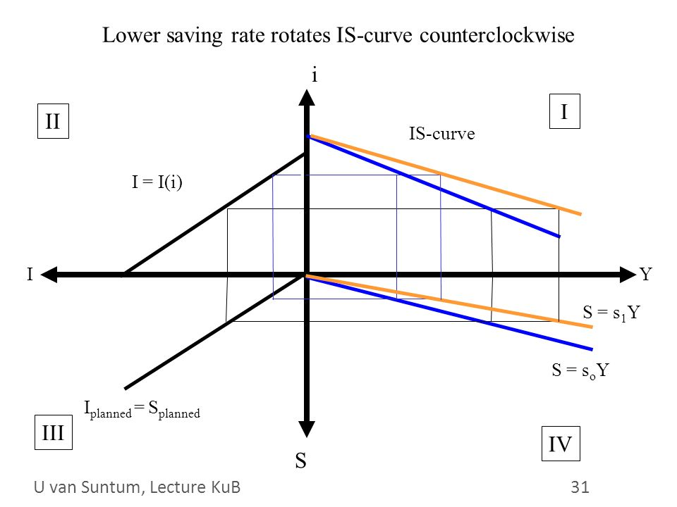 WS 2006/07 31 Lower saving rate rotates IS-curve counterclockwise i Y S I I = I(i) S = s o Y I planned = S planned IS-curve II IV III I S = s 1 Y U van Suntum, Lecture KuB 31