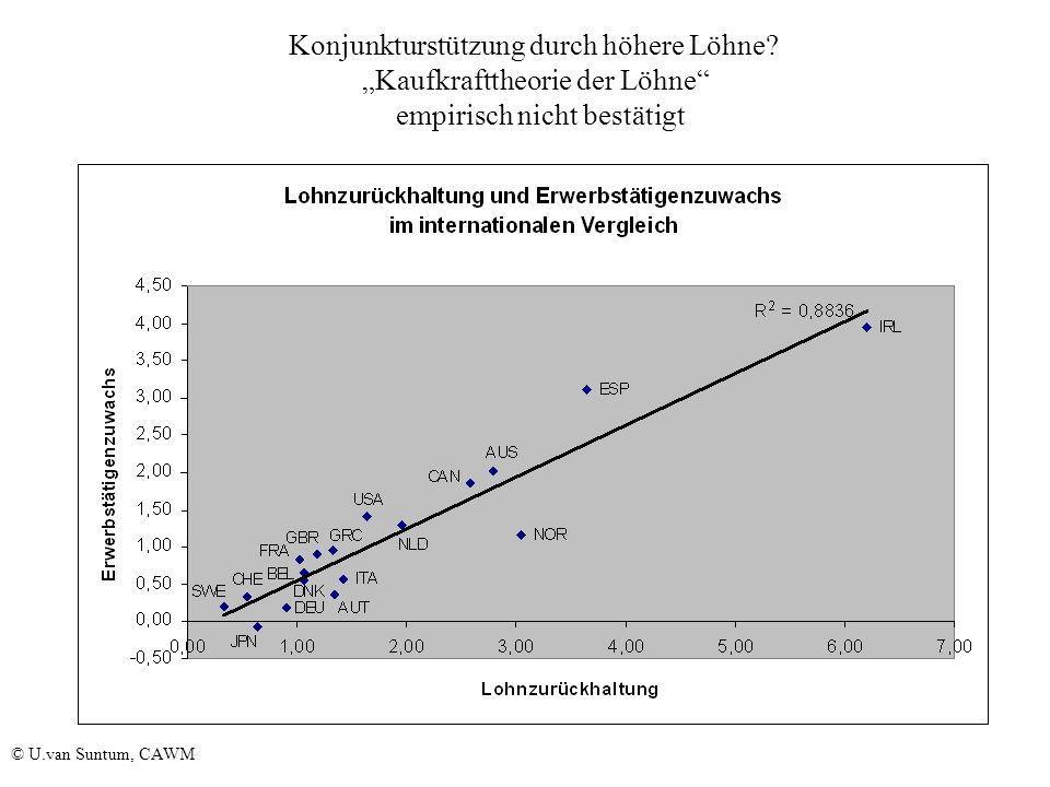 WS 2006/07 34 Konjunkturstützung durch höhere Löhne.