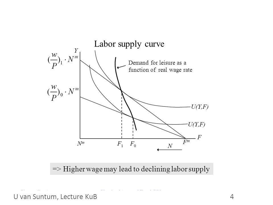 WS 2006/07 35 Empirie in Deutschland widerspricht Kaufkrafttheorie der Löhne © U.van Suntum, CAWM
