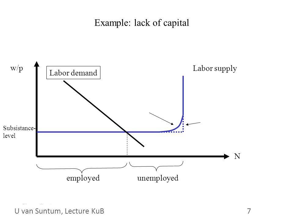 WS 2006/07 28 U.van Suntum 28 Purchasing power theory of wages (see U.