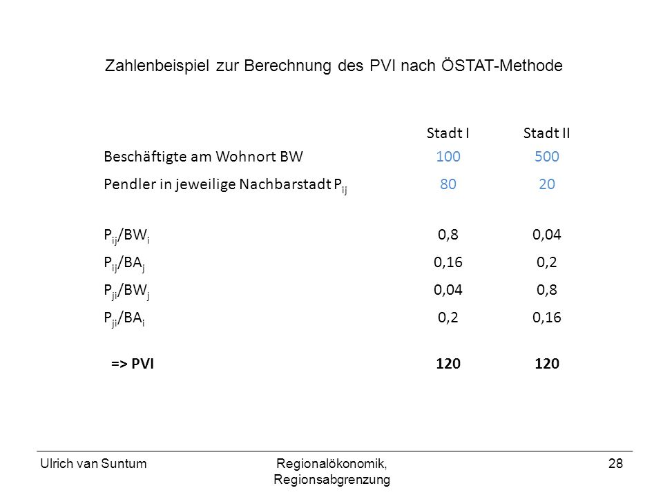 Ulrich van SuntumRegionalökonomik, Regionsabgrenzung 28 Stadt IStadt II Beschäftigte am Wohnort BW100500 Pendler in jeweilige Nachbarstadt P ij 8020 P ij /BW i 0,80,04 P ij /BA j 0,160,2 P ji /BW j 0,040,8 P ji /BA i 0,20,16 => PVI120 Zahlenbeispiel zur Berechnung des PVI nach ÖSTAT-Methode