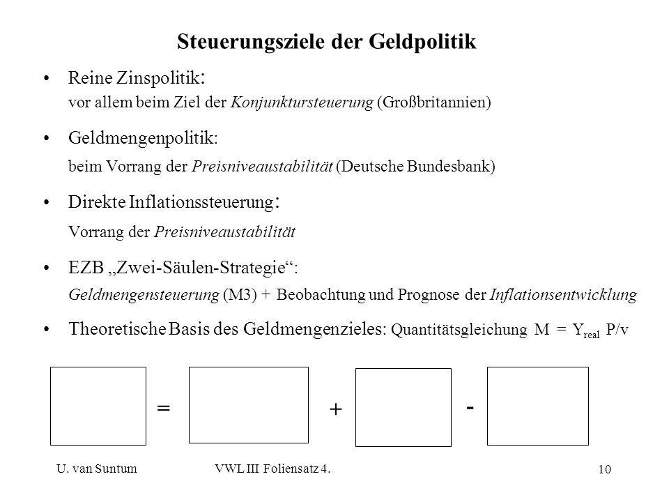 U. van SuntumVWL III Foliensatz 4. 10 Steuerungsziele der Geldpolitik Reine Zinspolitik : vor allem beim Ziel der Konjunktursteuerung (Großbritannien)