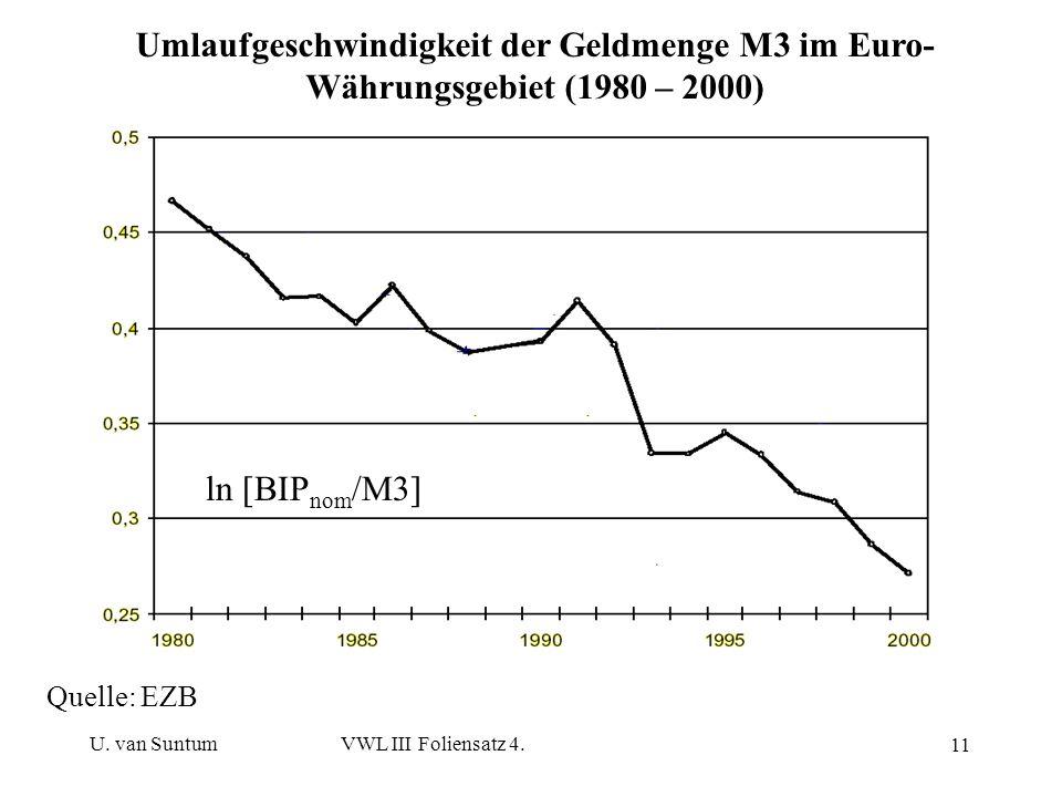 U. van SuntumVWL III Foliensatz 4. 11 Umlaufgeschwindigkeit der Geldmenge M3 im Euro- Währungsgebiet (1980 – 2000) Quelle: EZB ln [BIP nom /M3]