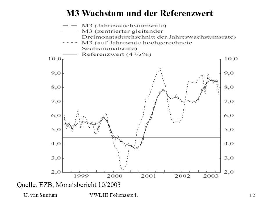 U. van SuntumVWL III Foliensatz 4. 12 M3 Wachstum und der Referenzwert Quelle: EZB, Monatsbericht 10/2003