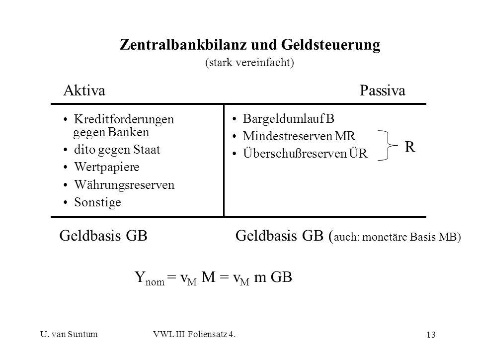 U. van SuntumVWL III Foliensatz 4. 13 Zentralbankbilanz und Geldsteuerung (stark vereinfacht) AktivaPassiva Kreditforderungen gegen Banken dito gegen