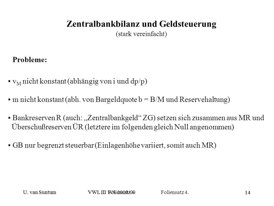 U. van SuntumVWL III WS 2008/09 Foliensatz 4. 14 Zentralbankbilanz und Geldsteuerung (stark vereinfacht) Probleme: v M nicht konstant (abhängig von i