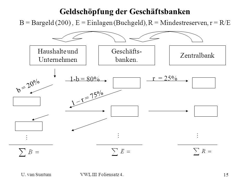U. van SuntumVWL III Foliensatz 4. 15 Geldschöpfung der Geschäftsbanken B = Bargeld (200), E = Einlagen (Buchgeld), R = Mindestreserven, r = R/E Haush