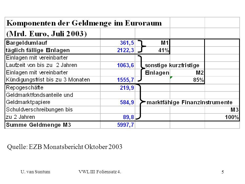 U. van SuntumVWL III Foliensatz 4. 5 Quelle: EZB Monatsbericht Oktober 2003