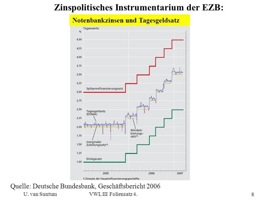 U. van SuntumVWL III Foliensatz 4. 8 Zinspolitisches Instrumentarium der EZB: Quelle: Deutsche Bundesbank, Geschäftsbericht 2006 Notenbankzinsen und T