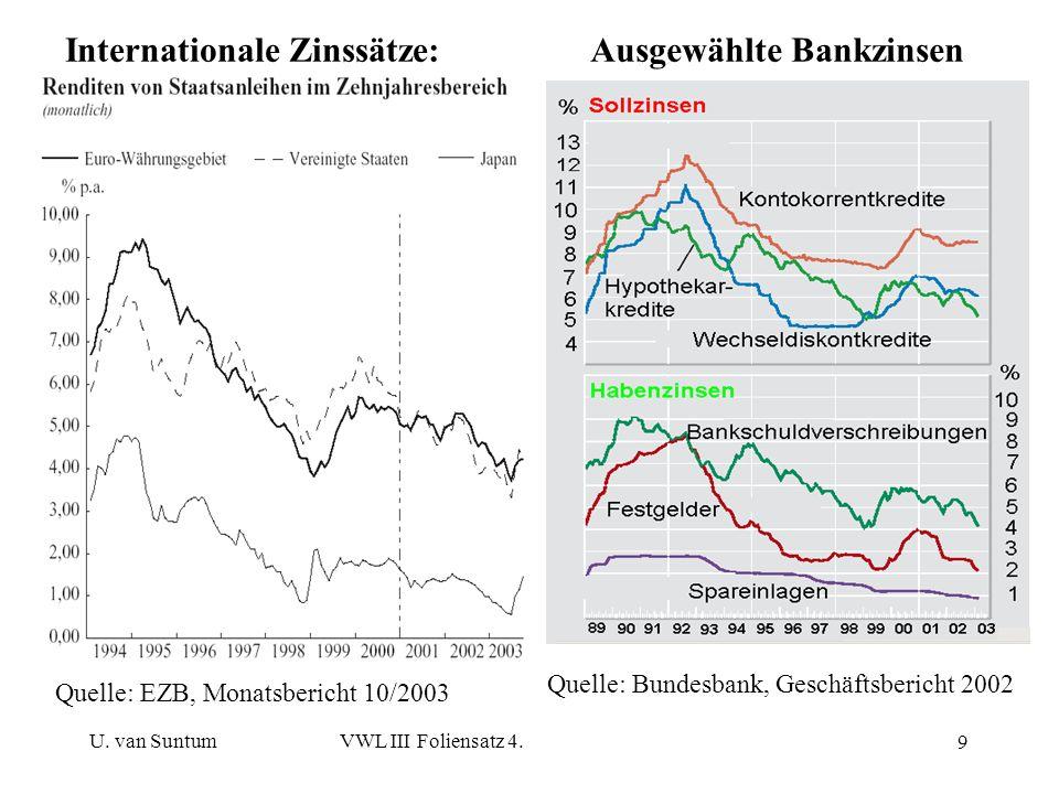 U. van SuntumVWL III Foliensatz 4. 9 Internationale Zinssätze:Ausgewählte Bankzinsen Quelle: EZB, Monatsbericht 10/2003 Quelle: Bundesbank, Geschäftsb