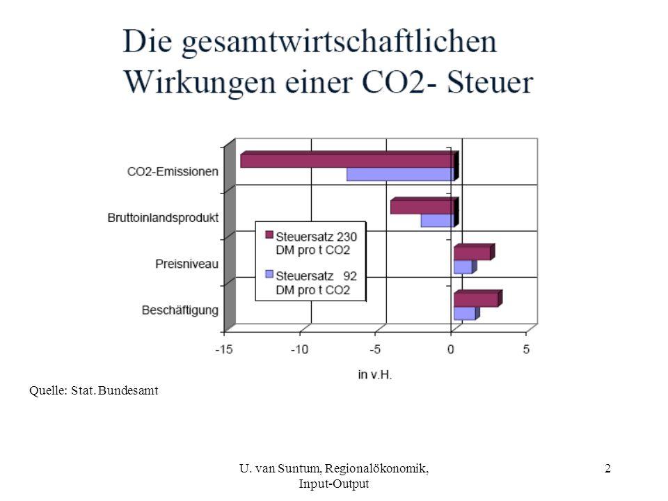 3 Quelle: Stat. Bundesamt
