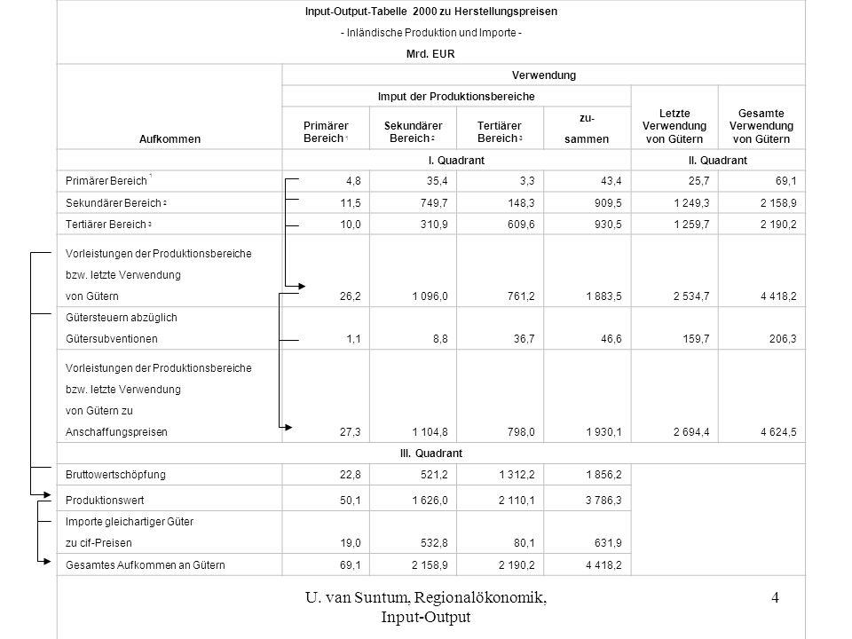 15 Zurechnung Arbeitsplätze zu Endnachfrage 56/110 = 51% der Arbeitsplätze sind Sektor 1 zuzurechnen 54/110 = 49% der Arbeitsplätze sind Sektor 2 zuzurechnen Allgemein gilt also: U.