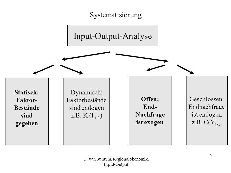 5 Systematisierung Input-Output-Analyse Statisch: Faktor- Bestände sind gegeben Dynamisch: Faktorbestände sind endogen z.B. K (I t-1 ) Offen: End- Nac