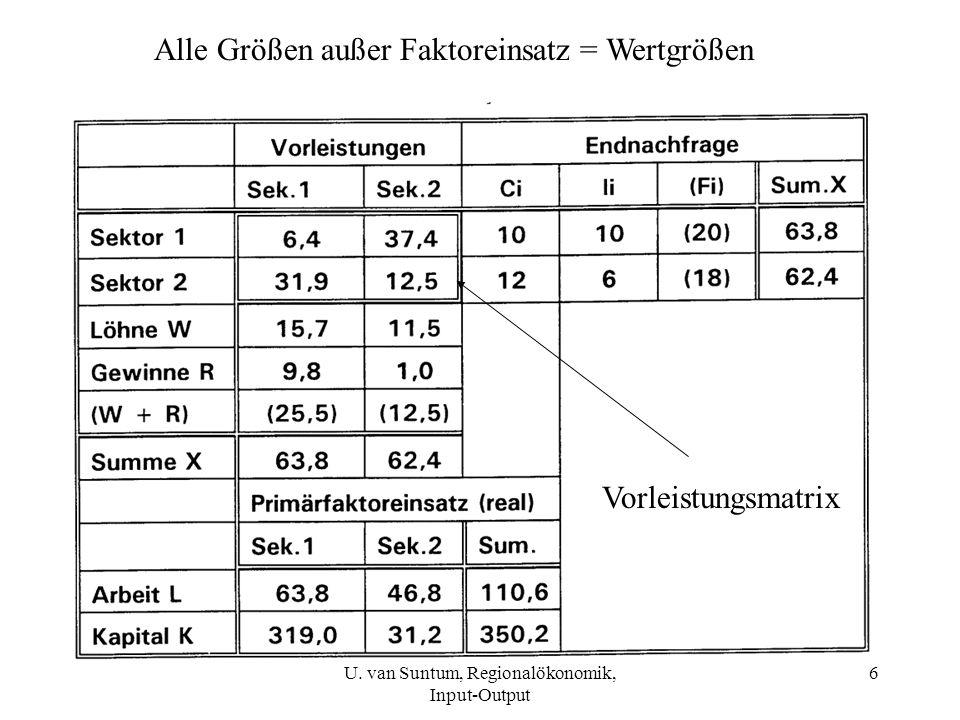 7 Input-Output-Modell 1) Berechnung der Produktionsmengen X i : In Matrixschreibweise: a ij gibt an, wie viele Vorleistungen des Sektors i pro Gesamt- Produktion des Sektors j eingesetzt werden U.