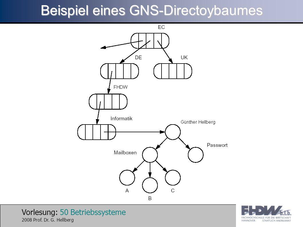 Vorlesung: 50 Betriebssysteme 2008 Prof. Dr. G. Hellberg Beispiel eines GNS-Directoybaumes