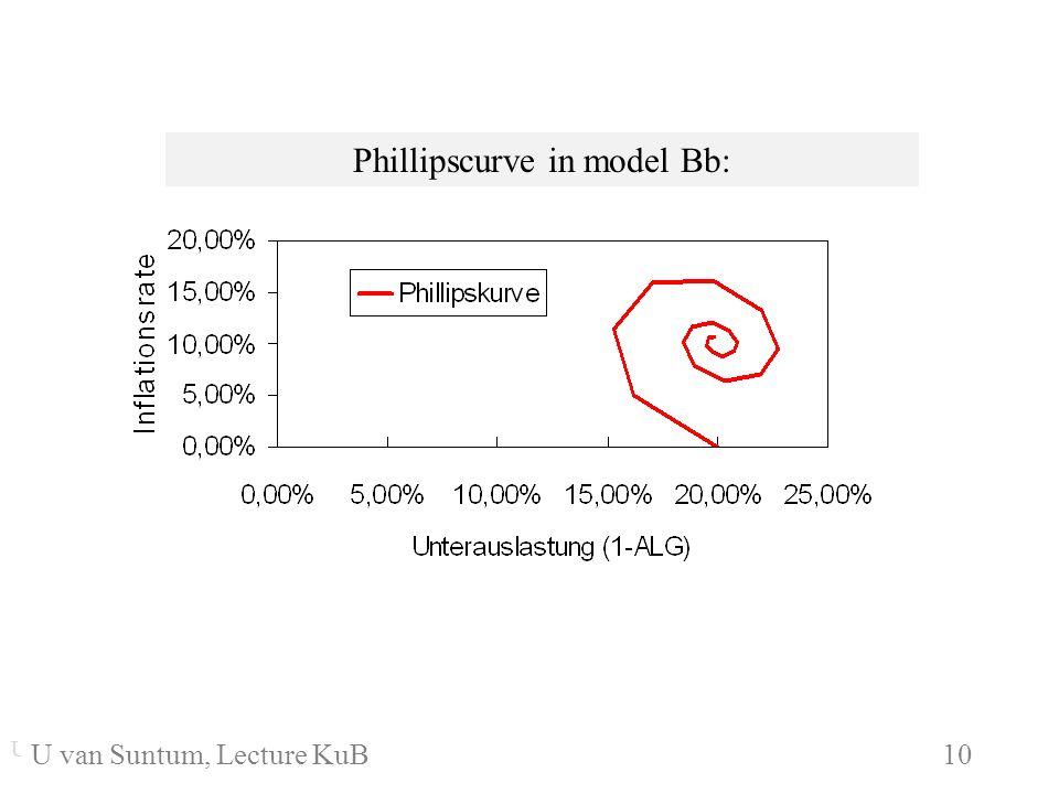 WS 2006/07 10 U. van SuntumKonjunktur und Beschäftigung Phillipscurve in model Bb: U. van Suntum KuB 6 10 U van Suntum, Lecture KuB 10