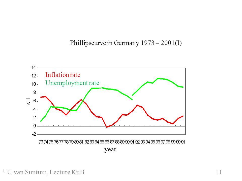 WS 2006/07 11 U. van SuntumKonjunktur und Beschäftigung U. van Suntum KuB 6 11 Phillipscurve in Germany 1973 – 2001(I) Inflation rate Unemployment rat