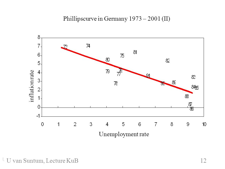 WS 2006/07 12 U. van SuntumKonjunktur und Beschäftigung U. van Suntum KuB 6 12 Phillipscurve in Germany 1973 – 2001 (II) Unemployment rate inflation r