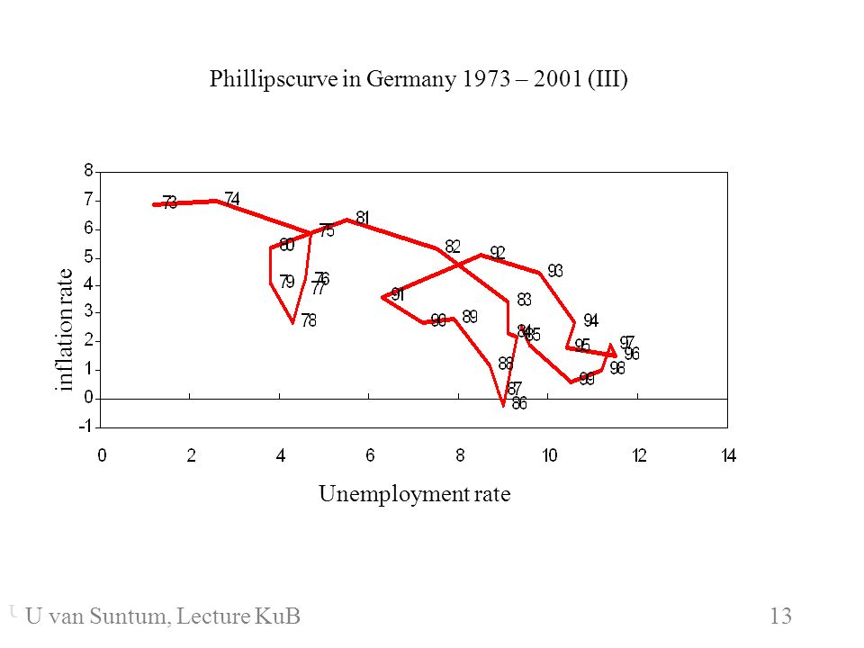 WS 2006/07 13 U. van SuntumKonjunktur und Beschäftigung U. van Suntum KuB 6 13 Phillipscurve in Germany 1973 – 2001 (III) Unemployment rate inflation