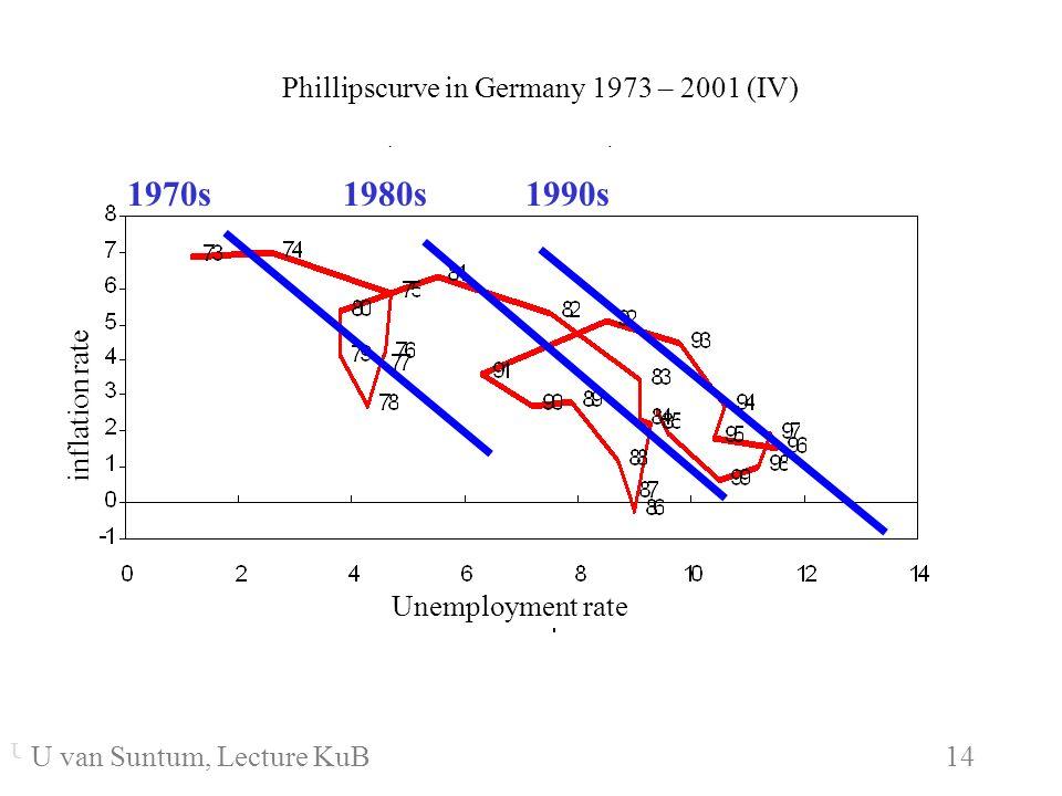 WS 2006/07 14 U. van SuntumKonjunktur und Beschäftigung 1970s1980s1990s U. van Suntum KuB 6 14 Phillipscurve in Germany 1973 – 2001 (IV) Unemployment