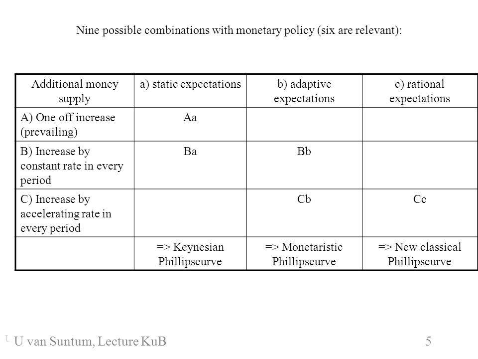 WS 2006/07 5 U. van SuntumKonjunktur und Beschäftigung Nine possible combinations with monetary policy (six are relevant): Additional money supply a)