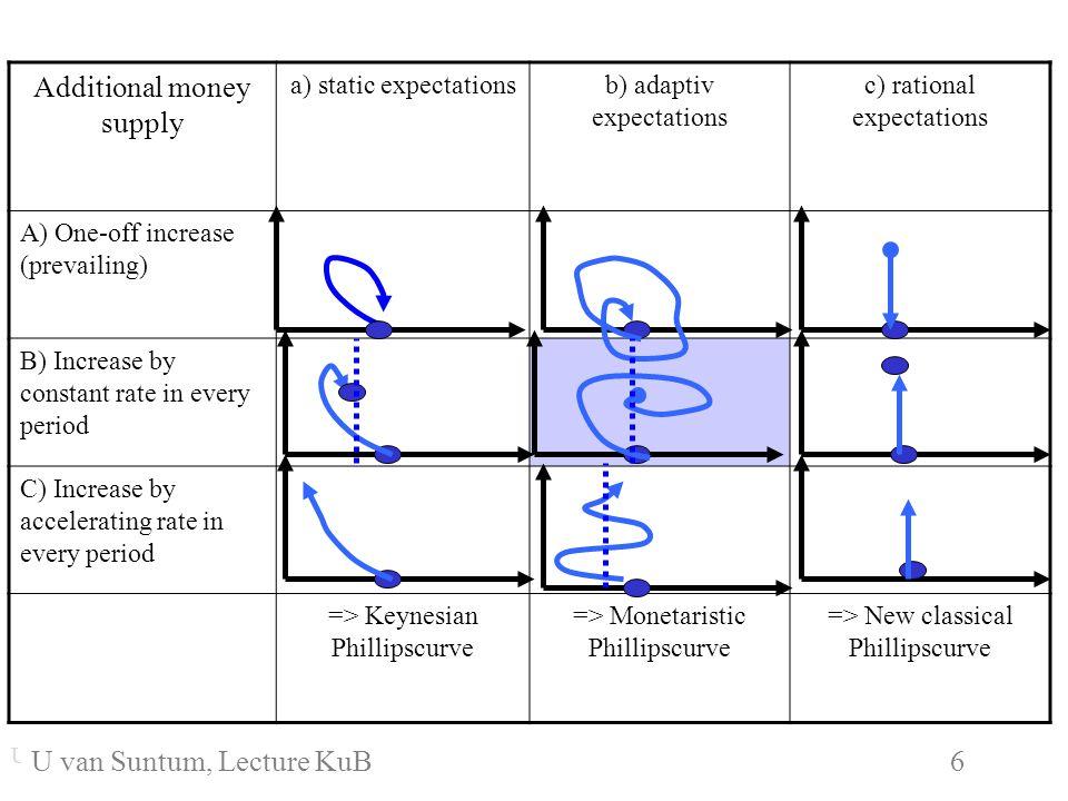 WS 2006/07 6 U. van SuntumKonjunktur und Beschäftigung Additional money supply a) static expectationsb) adaptiv expectations c) rational expectations