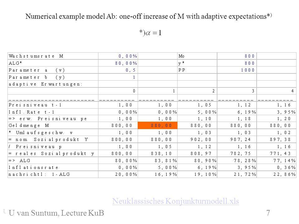 WS 2006/07 8 U.van SuntumKonjunktur und Beschäftigung Phillipscurve in model Ab: U.