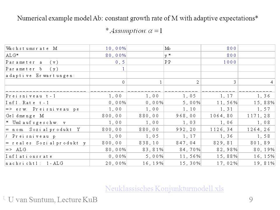 WS 2006/07 9 U. van SuntumKonjunktur und Beschäftigung U. van Suntum KuB 6 9 Neuklassisches Konjunkturmodell.xls Numerical example model Ab: constant