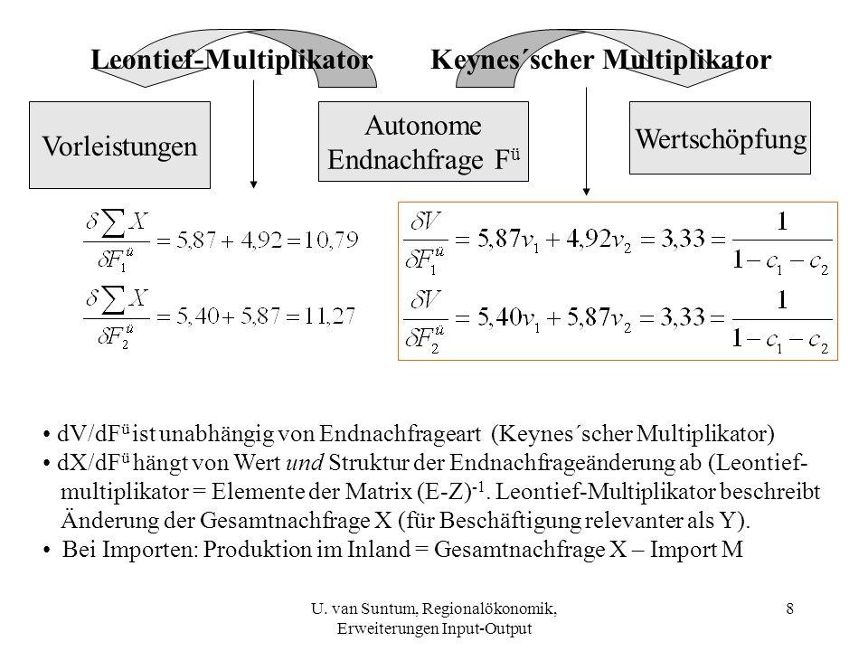 9 Vorleistun-gen X ij Konsum C endogen FüFü Summe X Sektor 116,187,237,320160,6 Sektor 280,329,128,08145,4 Wertschöp-fung V 64,329,1=> V = 60 + 10 * 3,33 = 93,3 Summe X160,6145,4 Beispiel für dI 1 = 10 (I 2 unverändert) => X = 198,1 + 10 * 10,79 = 306 U.