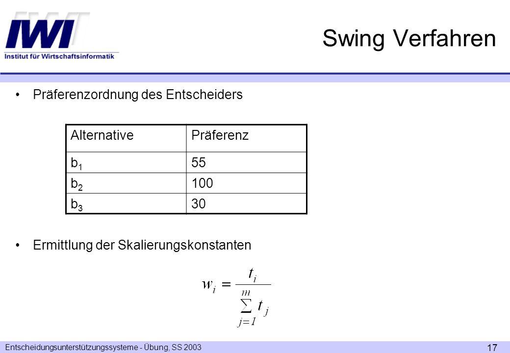 Entscheidungsunterstützungssysteme - Übung, SS 2003 17 Swing Verfahren Präferenzordnung des Entscheiders Ermittlung der Skalierungskonstanten AlternativePräferenz b1b1 55 b2b2 100 b3b3 30