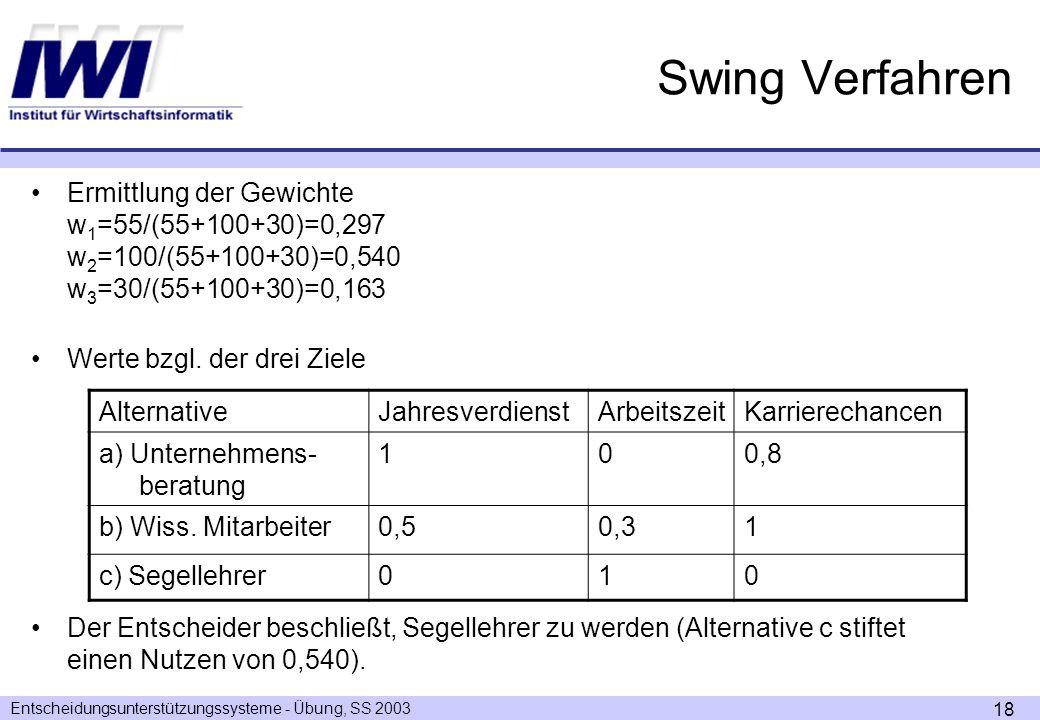 Entscheidungsunterstützungssysteme - Übung, SS 2003 18 Swing Verfahren Ermittlung der Gewichte w 1 =55/(55+100+30)=0,297 w 2 =100/(55+100+30)=0,540 w 3 =30/(55+100+30)=0,163 Werte bzgl.
