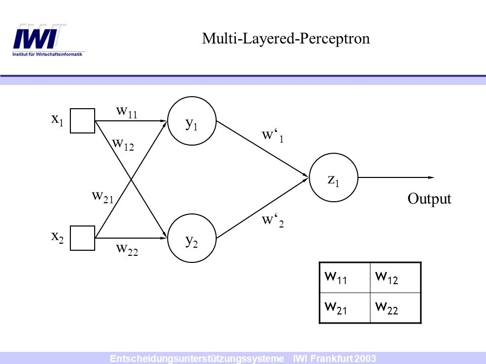 Entscheidungsunterstützungssysteme IWI Frankfurt 2003 y1y1 y2y2 x1x1 x2x2 w1w1 w2w2 Diskrete Ergebnisse w 11 w 12 w 21 w 22 Output d ( x 1, x 2 ) y 1 = F (w 1 x 1 +w 2 x 2 +b 1 ) { -1, 1}