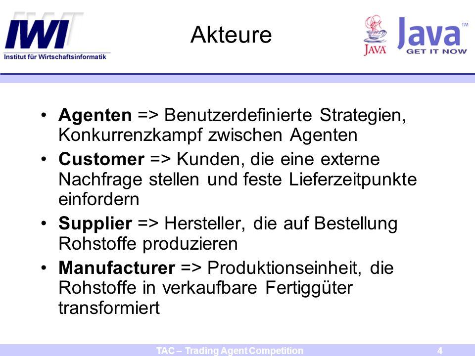 TAC – Trading Agent Competition4 Akteure Agenten => Benutzerdefinierte Strategien, Konkurrenzkampf zwischen Agenten Customer => Kunden, die eine externe Nachfrage stellen und feste Lieferzeitpunkte einfordern Supplier => Hersteller, die auf Bestellung Rohstoffe produzieren Manufacturer => Produktionseinheit, die Rohstoffe in verkaufbare Fertiggüter transformiert