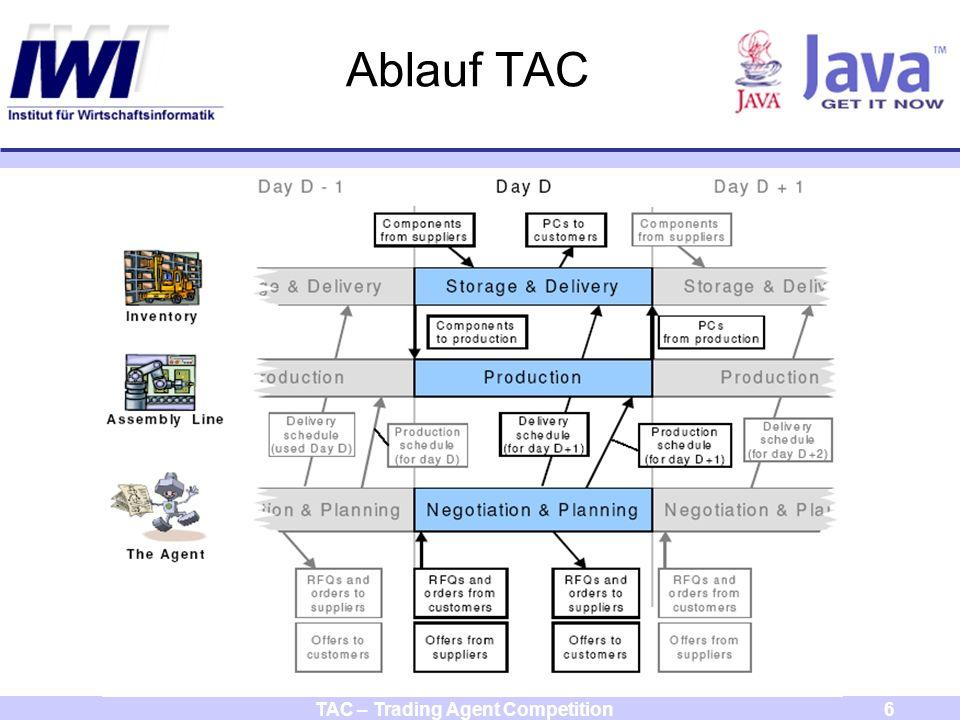 TAC – Trading Agent Competition27 Spielablauf Agent startet automatisch Statusbericht
