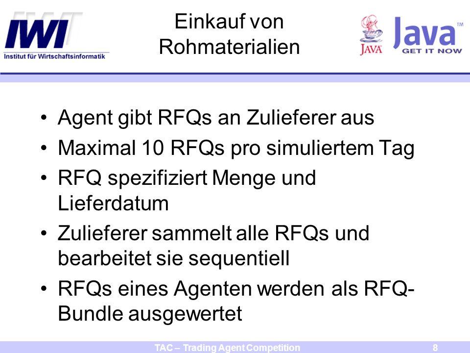 TAC – Trading Agent Competition8 Einkauf von Rohmaterialien Agent gibt RFQs an Zulieferer aus Maximal 10 RFQs pro simuliertem Tag RFQ spezifiziert Menge und Lieferdatum Zulieferer sammelt alle RFQs und bearbeitet sie sequentiell RFQs eines Agenten werden als RFQ- Bundle ausgewertet