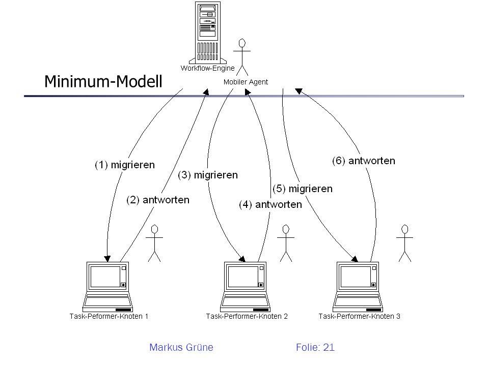 Markus GrüneFolie: 21 Minimum-Modell