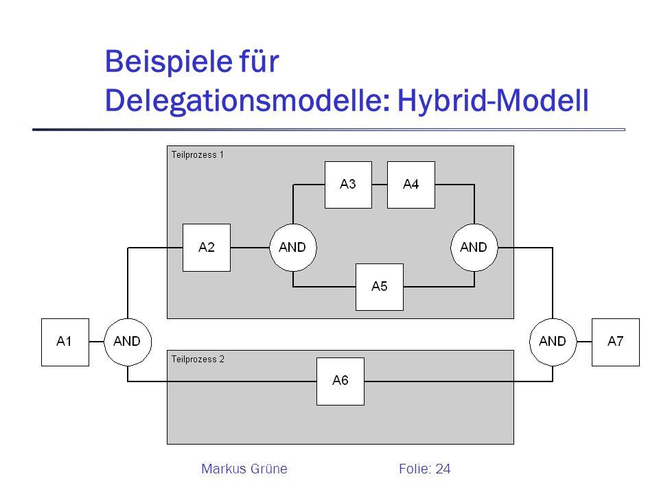 Markus GrüneFolie: 24 Beispiele für Delegationsmodelle: Hybrid-Modell