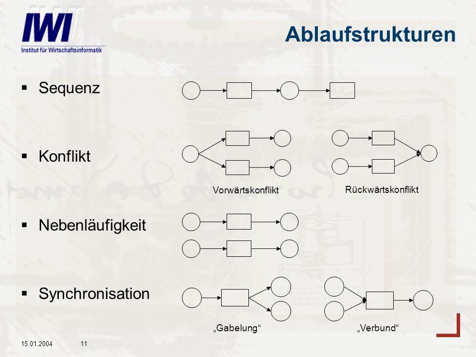 15.01.200411 Ablaufstrukturen Sequenz Konflikt Nebenläufigkeit Synchronisation GabelungVerbund Vorwärtskonflikt Rückwärtskonflikt
