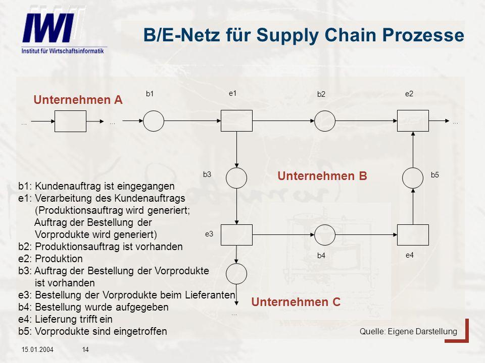 15.01.200414 B/E-Netz für Supply Chain Prozesse b1: Kundenauftrag ist eingegangen e1: Verarbeitung des Kundenauftrags (Produktionsauftrag wird generiert; Auftrag der Bestellung der Vorprodukte wird generiert) b2: Produktionsauftrag ist vorhanden e2: Produktion b3: Auftrag der Bestellung der Vorprodukte ist vorhanden e3: Bestellung der Vorprodukte beim Lieferanten b4: Bestellung wurde aufgegeben e4: Lieferung trifft ein b5: Vorprodukte sind eingetroffen b1 b3 b4 b5 b2 e1 e3 e4 e2 … … Quelle: Eigene Darstellung … … Unternehmen A Unternehmen B Unternehmen C