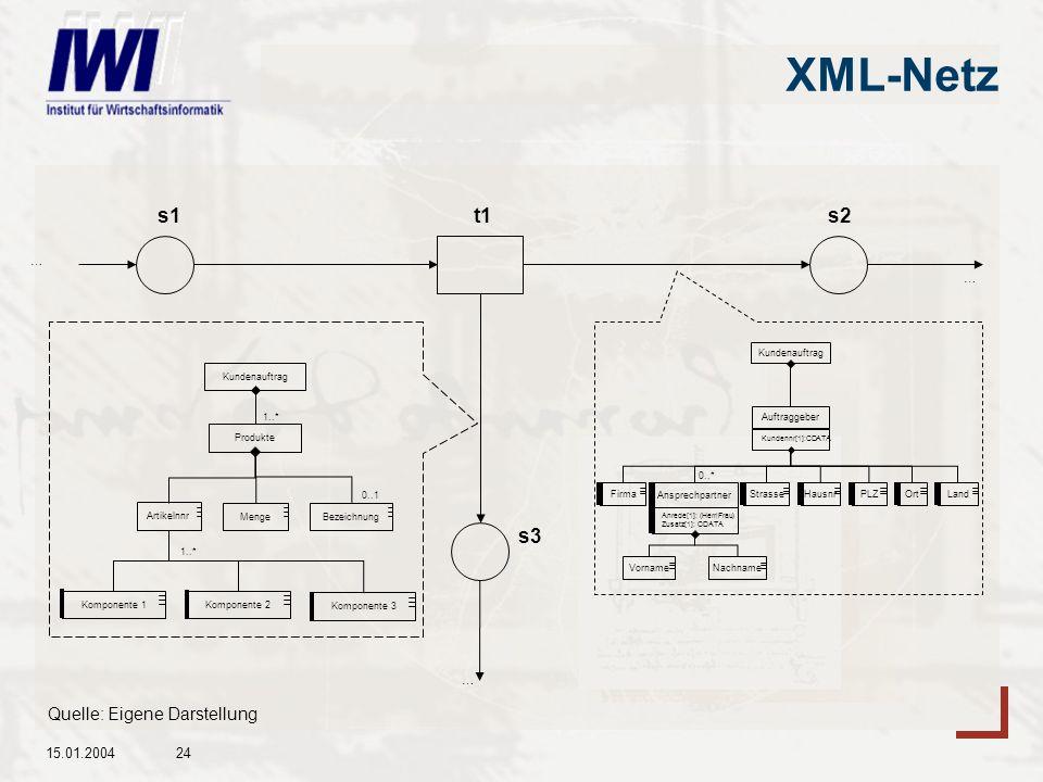 15.01.200424 XML-Netz … … t1s2 s3 … s1 Kundenauftrag ArtikelnnrMenge Bezeichnung 1..* Produkte 0..1 Komponente 1Komponente 2Komponente 3 1..* Kundenauftrag Auftraggeber Kundennr[1]:CDATA Firma StrasseHausnr PLZ OrtLand Ansprechpartner Anrede[1]: (Herr|Frau) Zusatz[1]: CDATA NachnameVorname 0..* Quelle: Eigene Darstellung