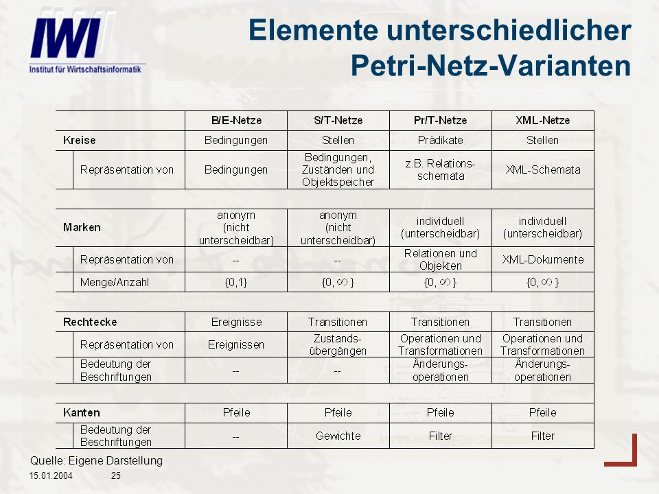 15.01.200425 Elemente unterschiedlicher Petri-Netz-Varianten Quelle: Eigene Darstellung