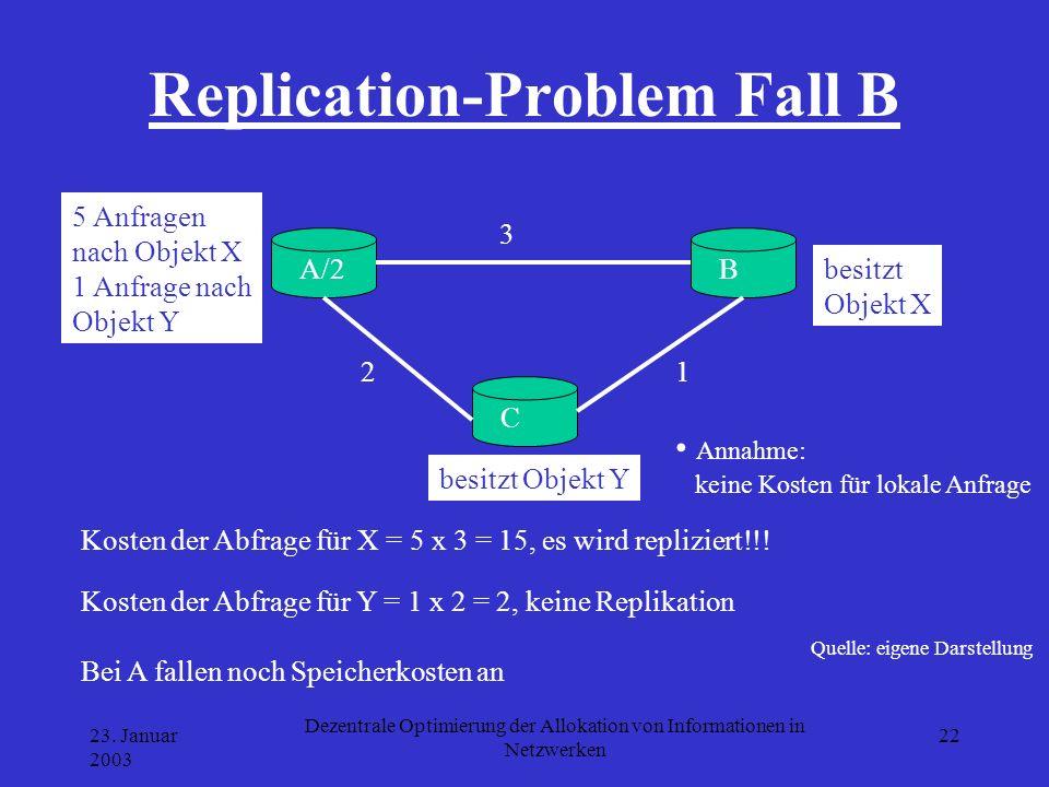 23. Januar 2003 Dezentrale Optimierung der Allokation von Informationen in Netzwerken 22 Replication-Problem Fall B Quelle: eigene Darstellung A/2B C