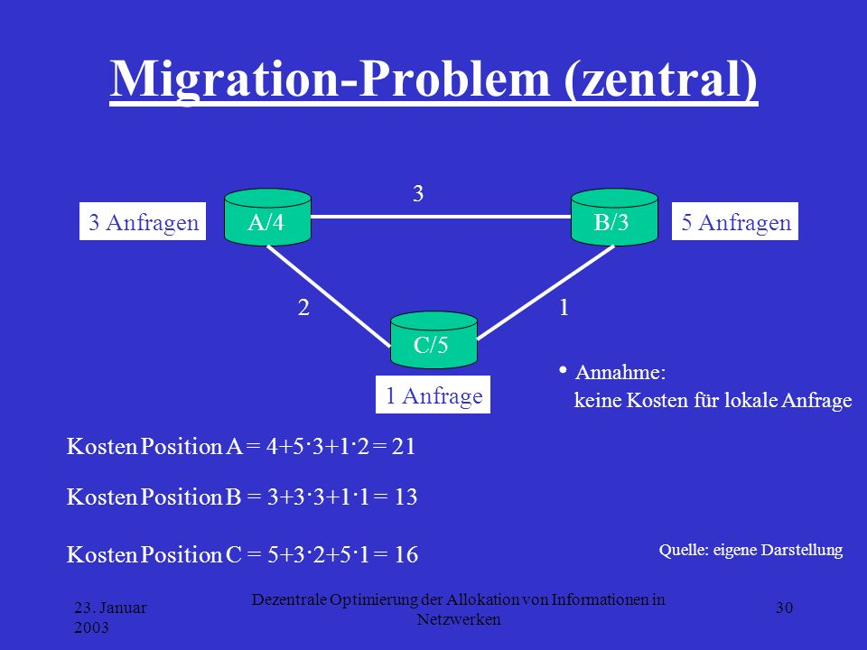 23. Januar 2003 Dezentrale Optimierung der Allokation von Informationen in Netzwerken 30 Migration-Problem (zentral) Quelle: eigene Darstellung A/4B/3