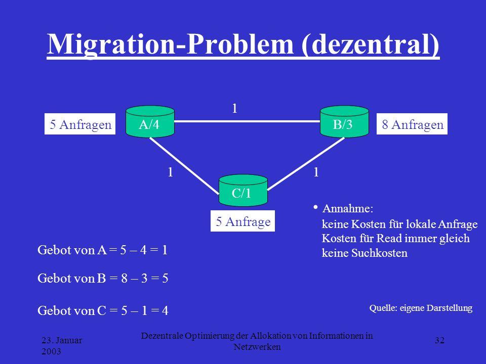 23. Januar 2003 Dezentrale Optimierung der Allokation von Informationen in Netzwerken 32 Migration-Problem (dezentral) Quelle: eigene Darstellung A/4B