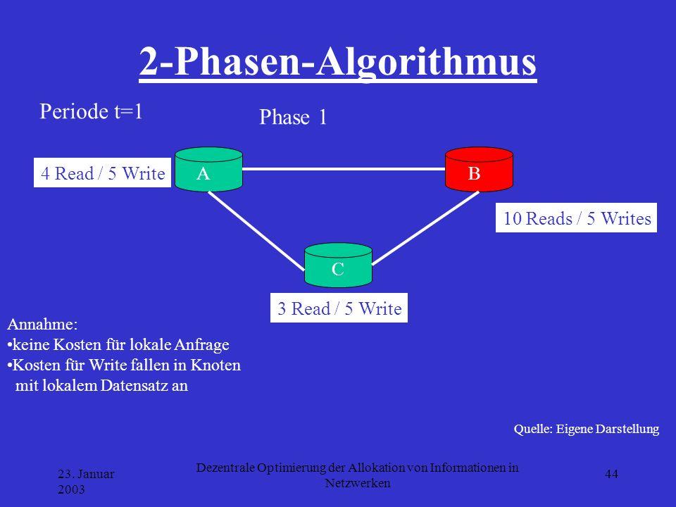 23. Januar 2003 Dezentrale Optimierung der Allokation von Informationen in Netzwerken 44 2-Phasen-Algorithmus Quelle: Eigene Darstellung A B C 4 Read