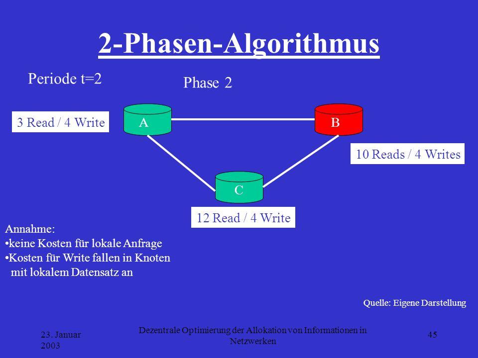 23. Januar 2003 Dezentrale Optimierung der Allokation von Informationen in Netzwerken 45 2-Phasen-Algorithmus Quelle: Eigene Darstellung A B C 3 Read