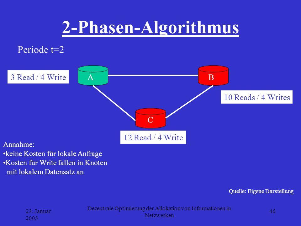 23. Januar 2003 Dezentrale Optimierung der Allokation von Informationen in Netzwerken 46 2-Phasen-Algorithmus Quelle: Eigene Darstellung A B C 3 Read