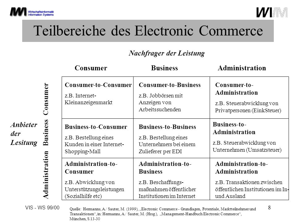VIS - WS 99/00 8 Teilbereiche des Electronic Commerce Administration Consumer-to-Consumer z.B.
