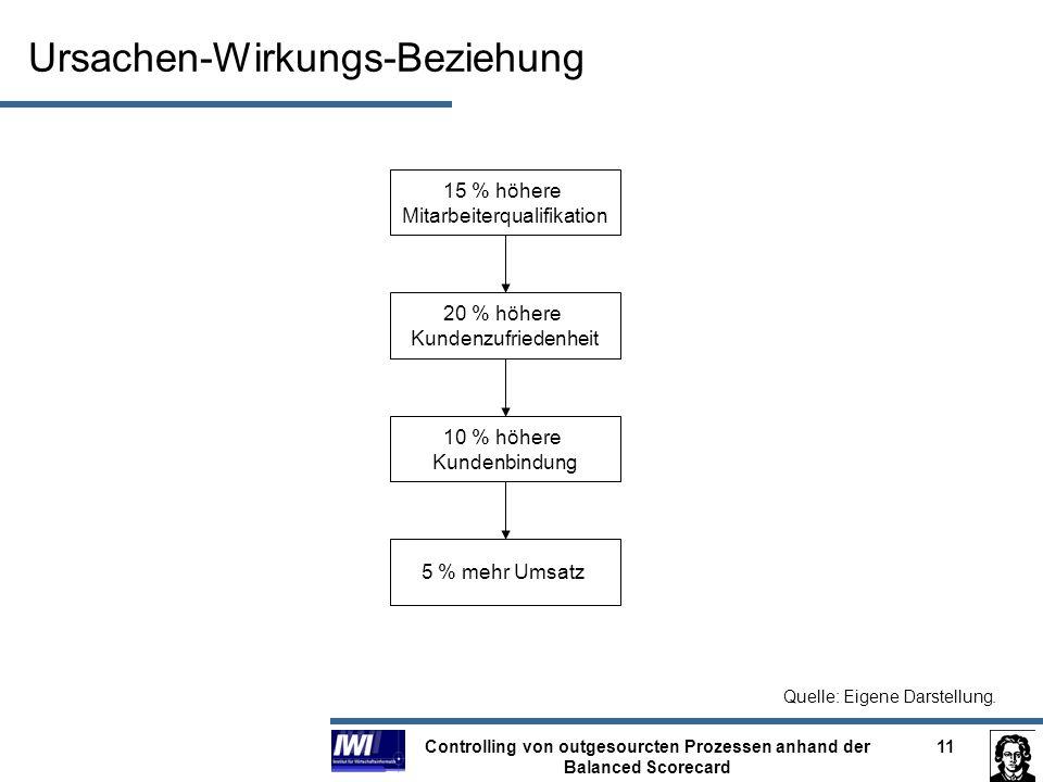 Controlling von outgesourcten Prozessen anhand der Balanced Scorecard 11 Ursachen-Wirkungs-Beziehung 15 % höhere Mitarbeiterqualifikation 20 % höhere