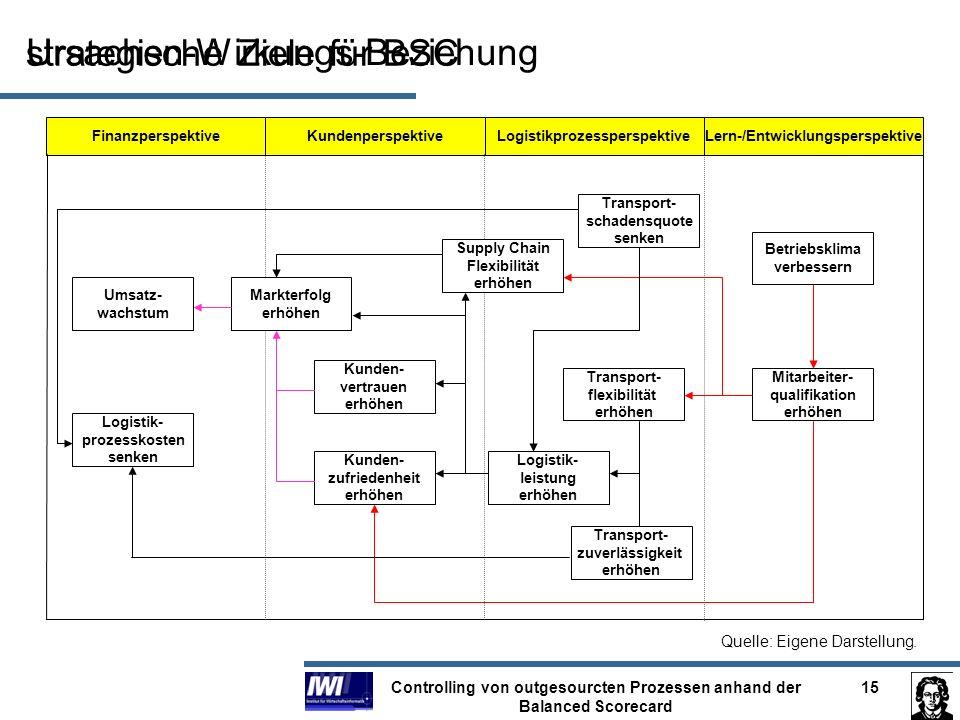 Controlling von outgesourcten Prozessen anhand der Balanced Scorecard 15 strategische Ziele für BSC FinanzperspektiveKundenperspektiveLogistikprozessp